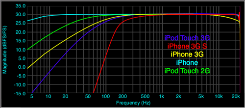 iPhone frequency response from faber acoustical 1st: iPhone Last:iPhone3GS